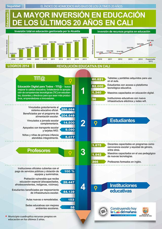 Cali multiplica su inversión en educación