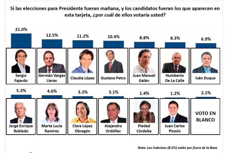 COLOMBIA: Vargas Lleras será presidente: revista The Economist