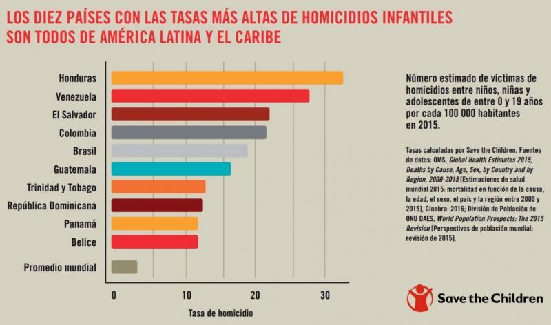 Colombia, el cuarto país del mundo donde asesinan más niños